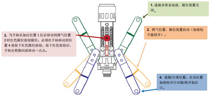 马克进口液化天然气LNG加液枪结构图